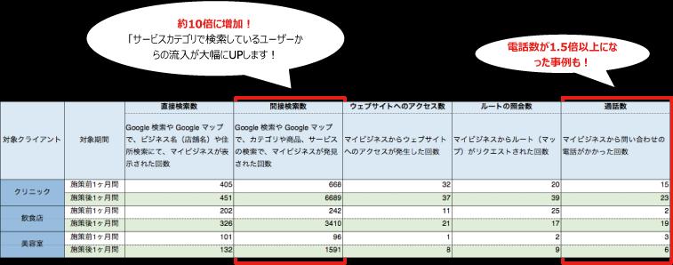 「サービスカテゴリで検索しているユーザーからの流入が大幅にUPします!電話数が1.5倍以上になった事例も!