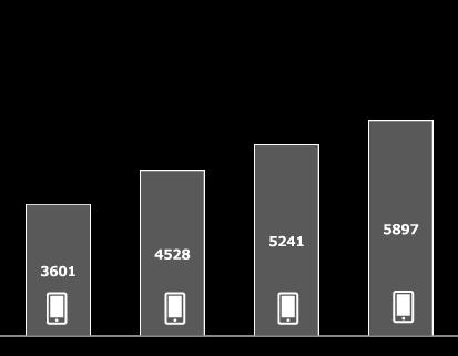 年々増加するスマートフォン利用者数